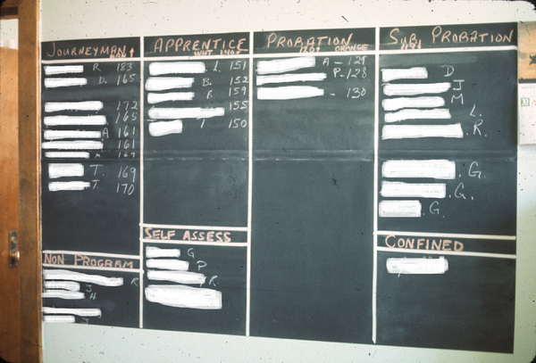 Blackboard showing point system